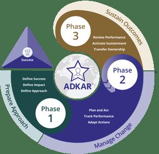 Prosci 3 Phase Process