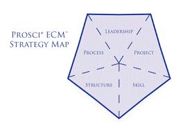 Prosci ECM Strategy Map