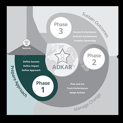 Prosci Methodology - Phase 1