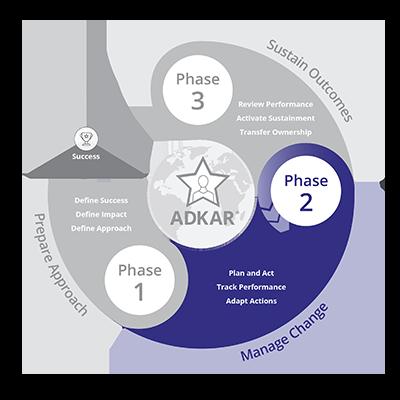 Prosci Methodology - Phase 2