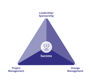 Prosci-Change-Triangle-PCT-Model-Core-No-Title-150dpi