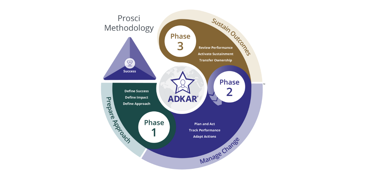 The Three Phases of Change: Prepare, Manage and Sustain