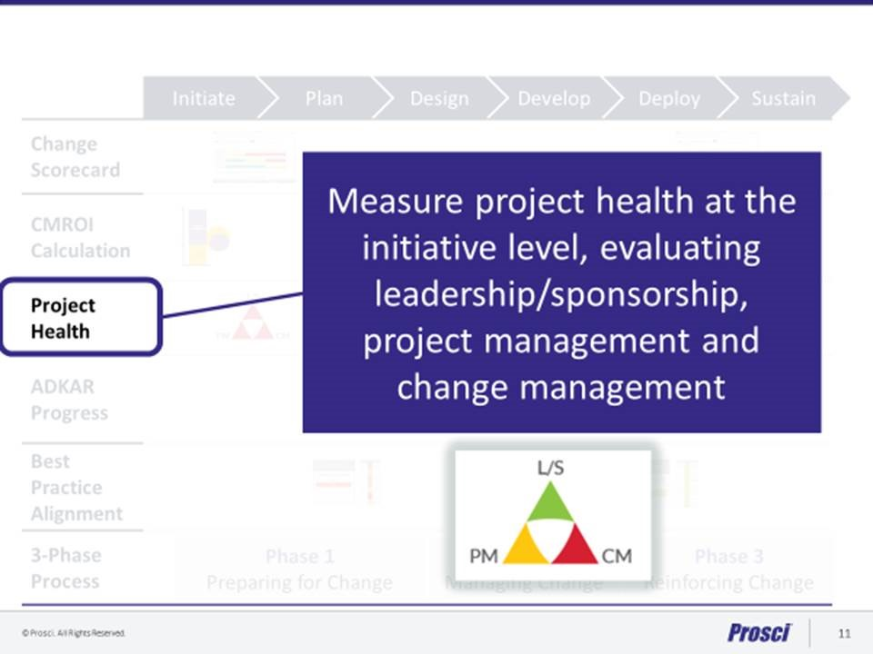 Why is measuring the health of your change vitally important?